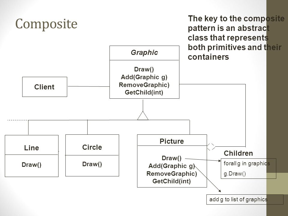 Composite The key to the composite pattern is an abstract class that represents both primitives and their containers.