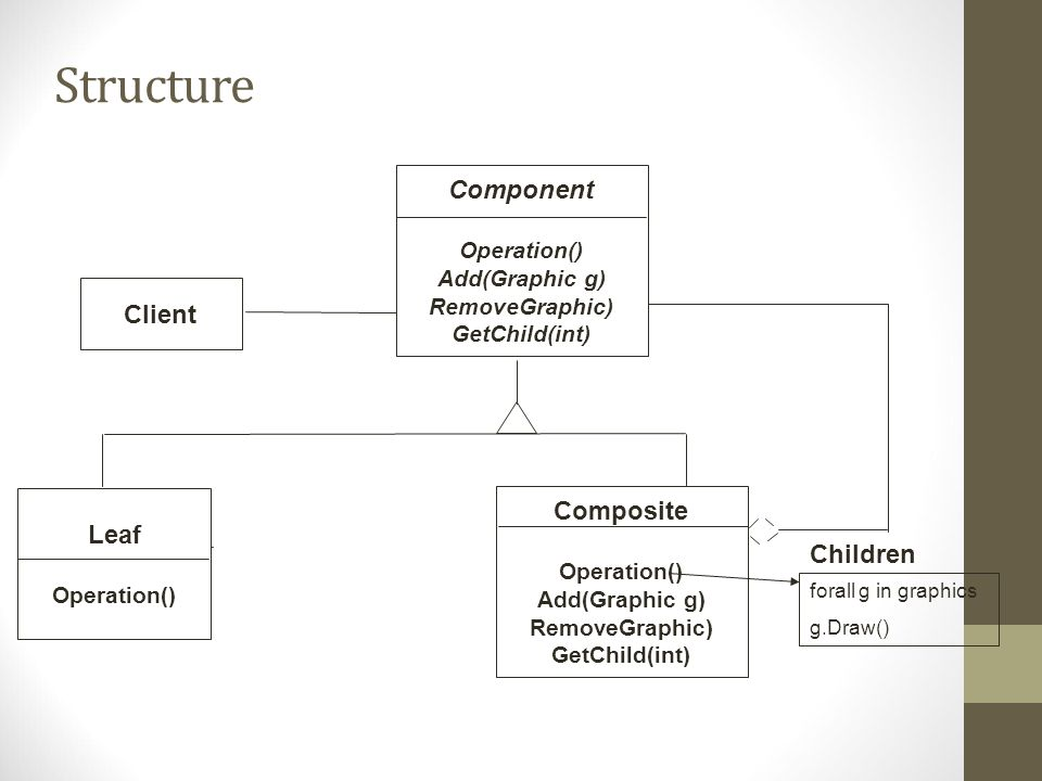Structure Component Client Composite Leaf Children Operation()