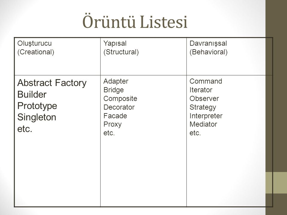 Örüntü Listesi Abstract Factory Builder Prototype Singleton etc.