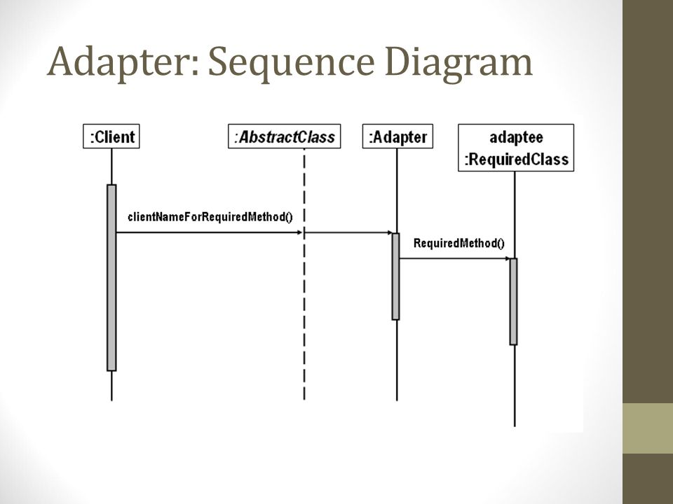 Adapter: Sequence Diagram