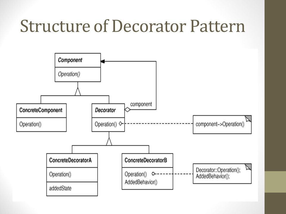 Structure of Decorator Pattern