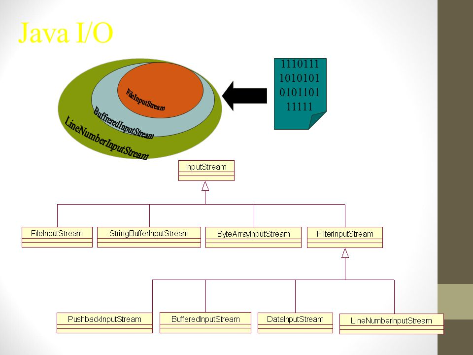 Java I/O 11101111010101010110111111 LineNumberInputStream