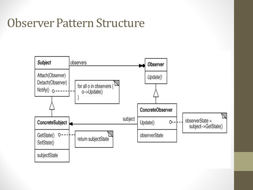 Observer Pattern Structure
