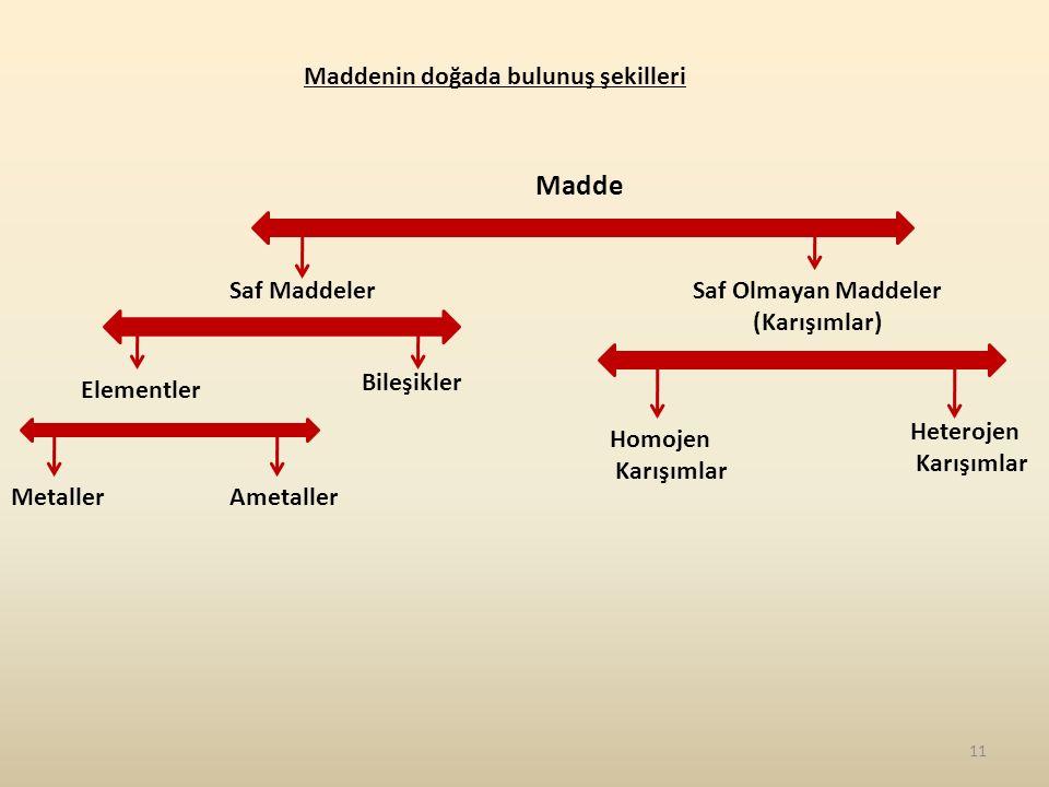 Madde Maddenin doğada bulunuş şekilleri Saf Maddeler