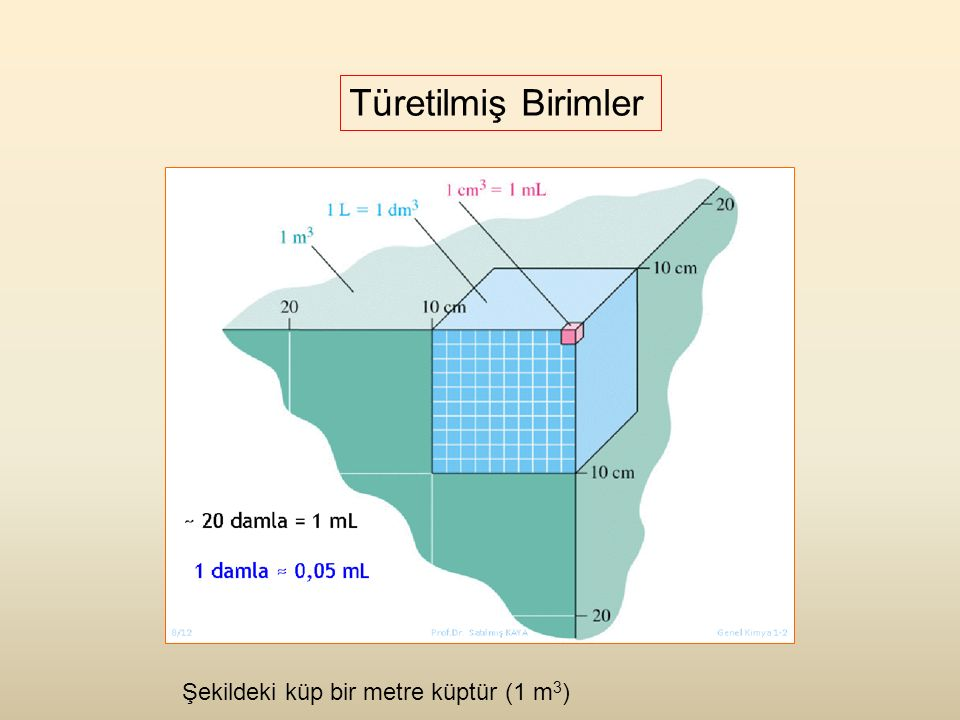 Türetilmiş Birimler Şekildeki küp bir metre küptür (1 m3)