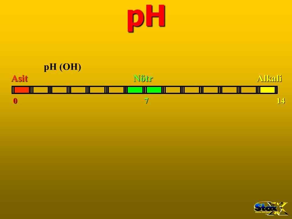 pH pH (OH) Asit Nötr Alkali.