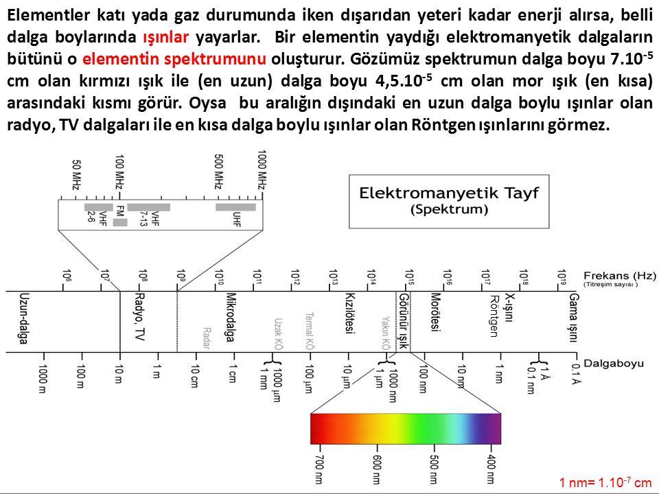 Elementler katı yada gaz durumunda iken dışarıdan yeteri kadar enerji alırsa, belli dalga boylarında ışınlar yayarlar. Bir elementin yaydığı elektromanyetik dalgaların bütünü o elementin spektrumunu oluşturur. Gözümüz spektrumun dalga boyu 7.10-5 cm olan kırmızı ışık ile (en uzun) dalga boyu 4,5.10-5 cm olan mor ışık (en kısa) arasındaki kısmı görür. Oysa bu aralığın dışındaki en uzun dalga boylu ışınlar olan radyo, TV dalgaları ile en kısa dalga boylu ışınlar olan Röntgen ışınlarını görmez.