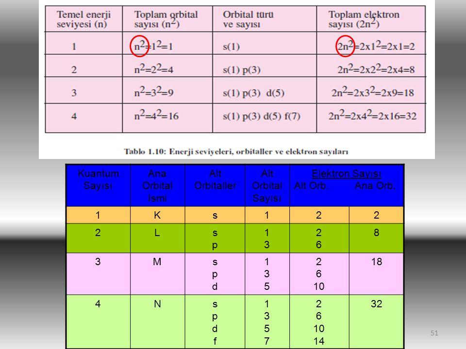 Kuantum Sayısı Ana Orbital Ismi. Alt Orbitaller. Alt Orbital Sayısı. Elektron Sayısı. Alt Orb. Ana Orb.
