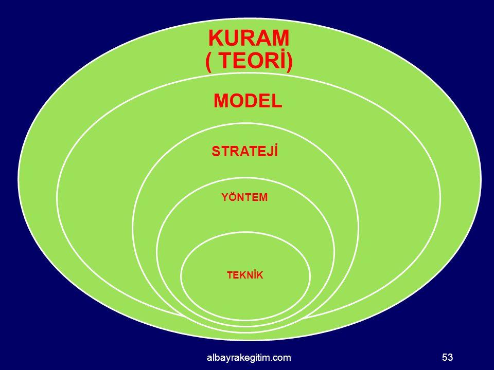 KURAM ( TEORİ) MODEL STRATEJİ YÖNTEM TEKNİK albayrakegitim.com