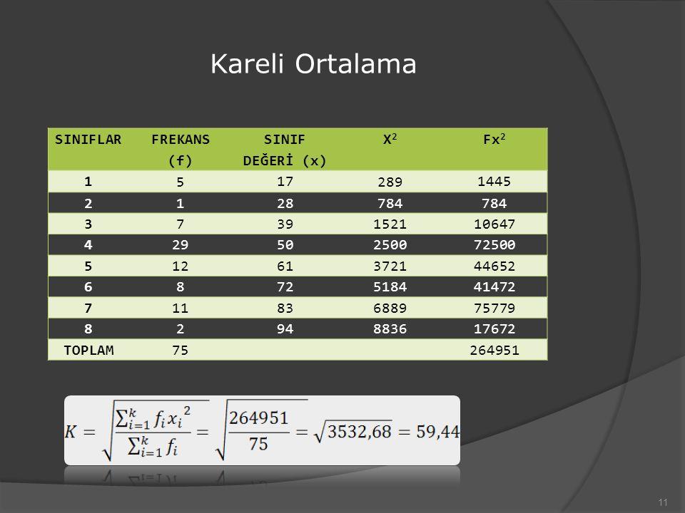 Kareli Ortalama SINIFLAR FREKANS (f) SINIF DEĞERİ (x) X2 Fx2 1 5 17
