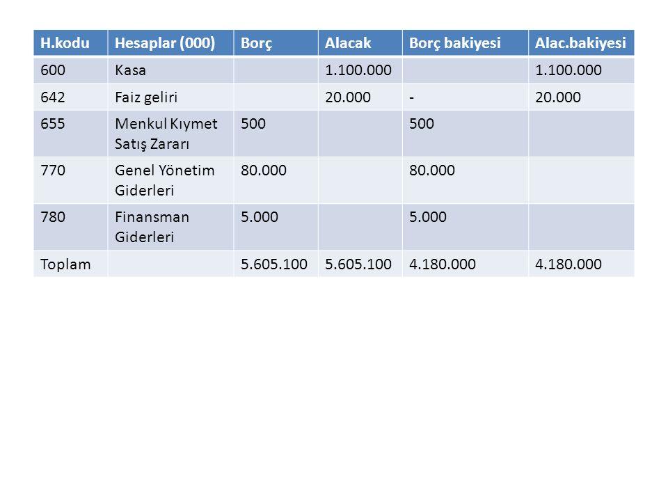 H.kodu Hesaplar (000) Borç. Alacak. Borç bakiyesi. Alac.bakiyesi. 600. Kasa. 1.100.000. 642.