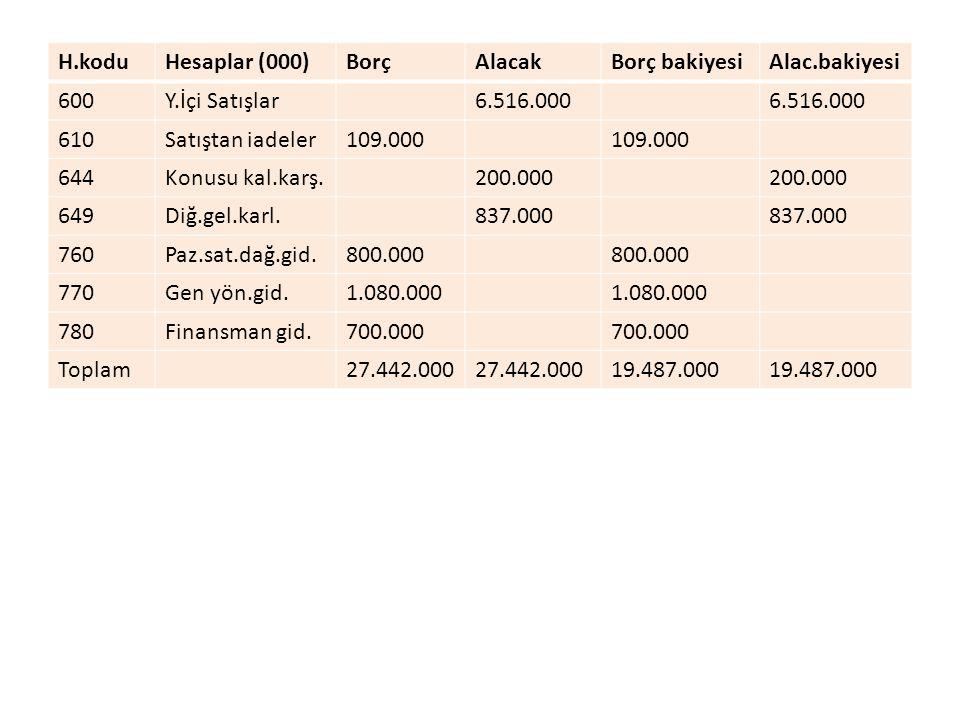 H.kodu Hesaplar (000) Borç. Alacak. Borç bakiyesi. Alac.bakiyesi. 600. Y.İçi Satışlar. 6.516.000.