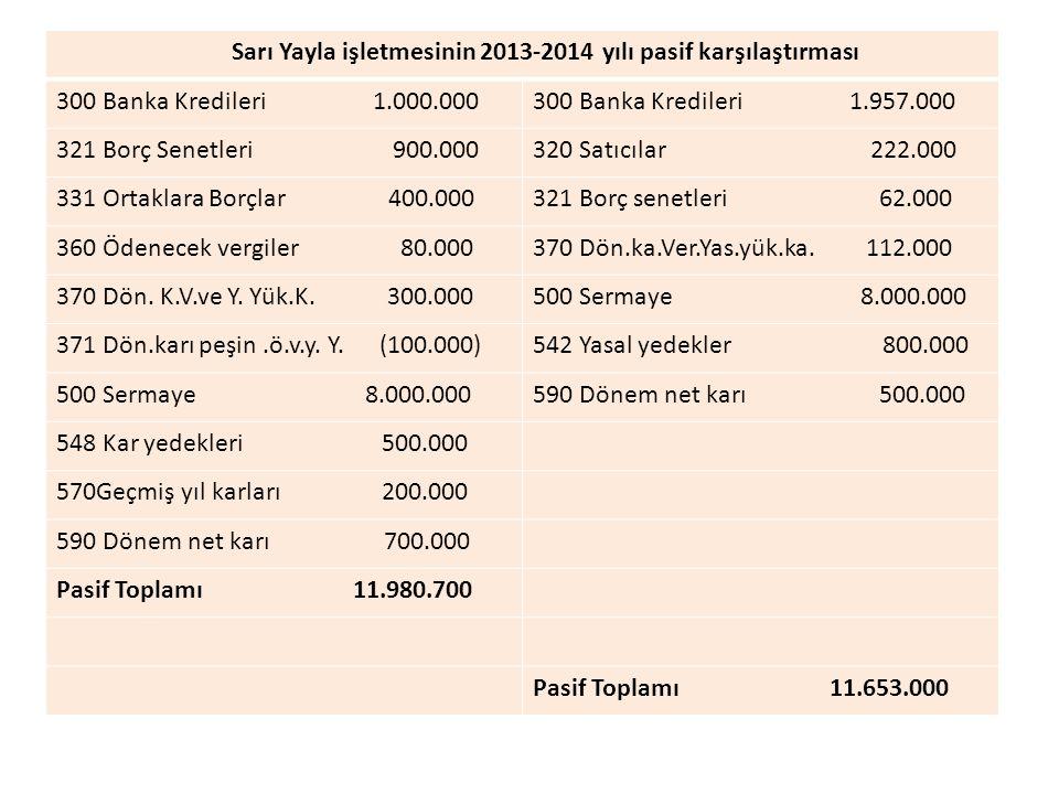 Sarı Yayla işletmesinin 2013-2014 yılı pasif karşılaştırması