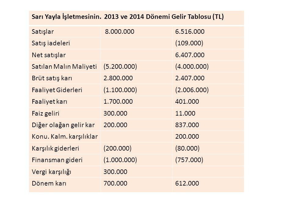 Sarı Yayla İşletmesinin. 2013 ve 2014 Dönemi Gelir Tablosu (TL)