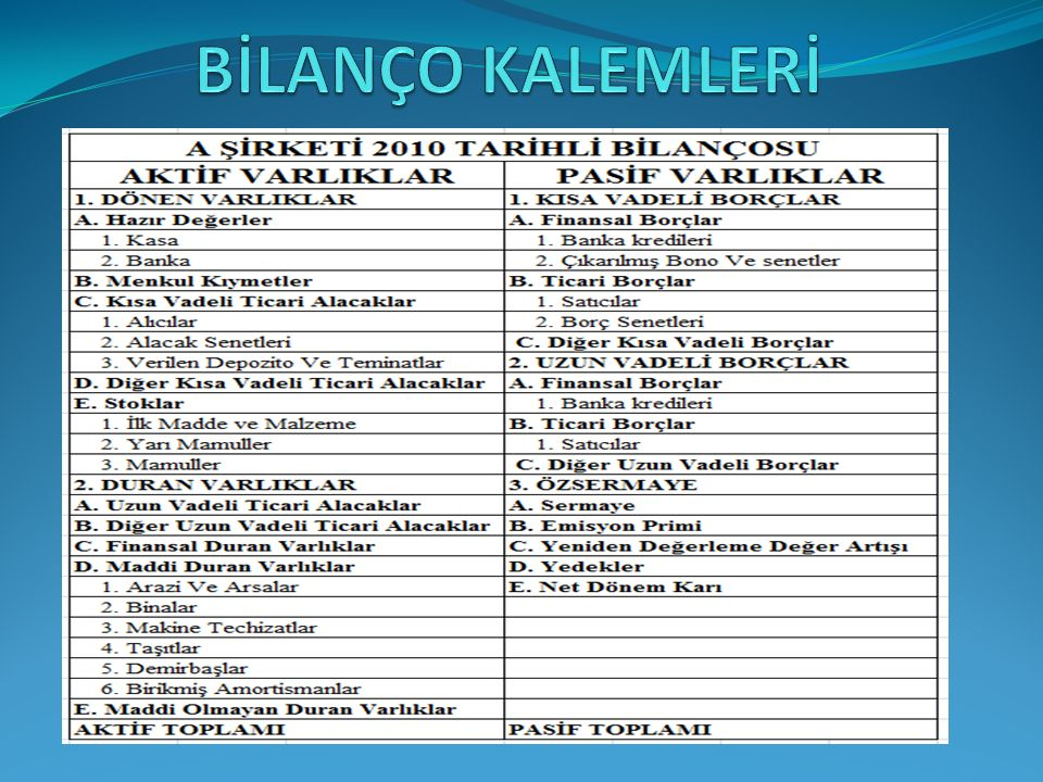 BİLANÇO KALEMLERİ