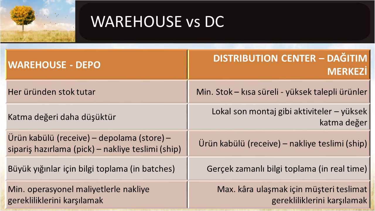 WAREHOUSE vs DC DISTRIBUTION CENTER – DAĞITIM MERKEZİ WAREHOUSE - DEPO