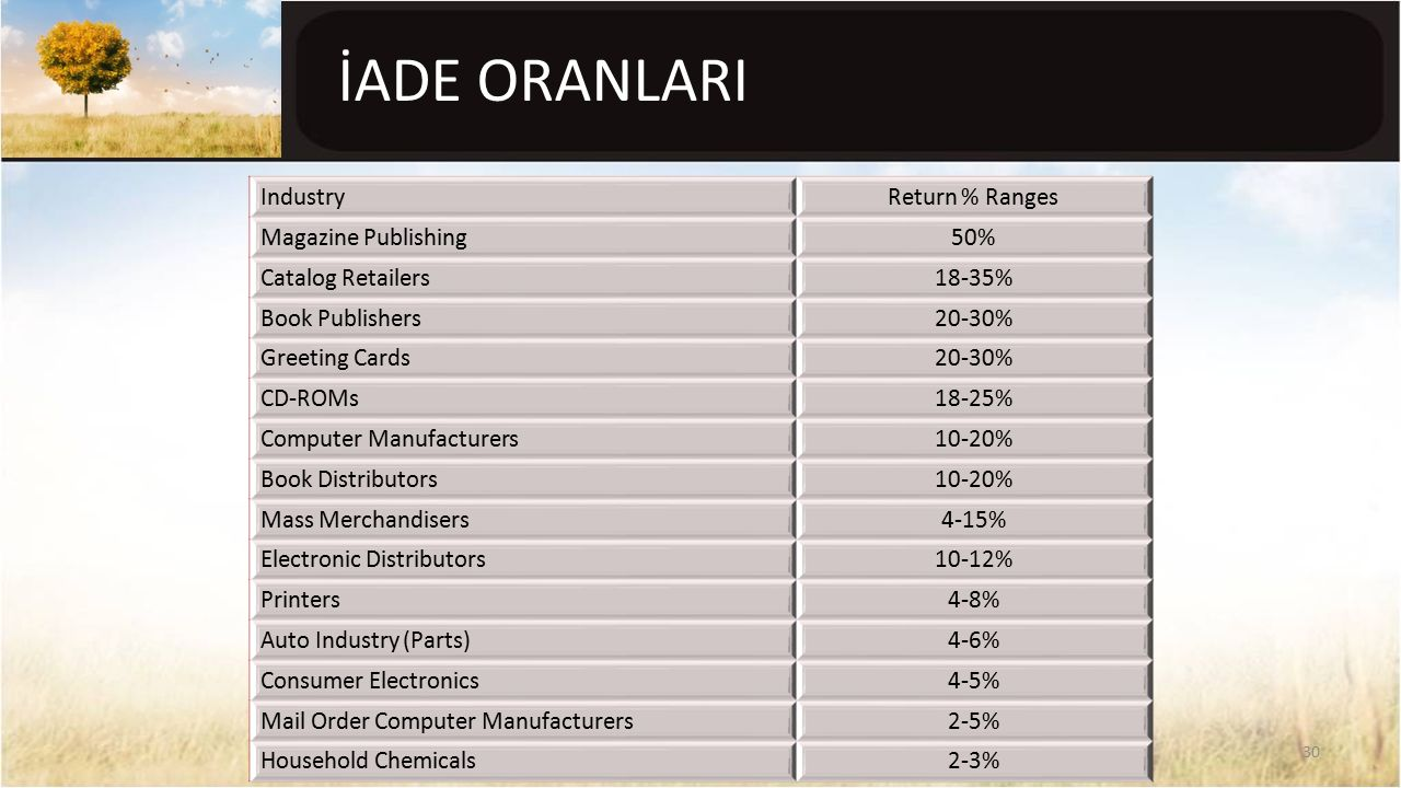 İADE ORANLARI Industry Return % Ranges Magazine Publishing 50%