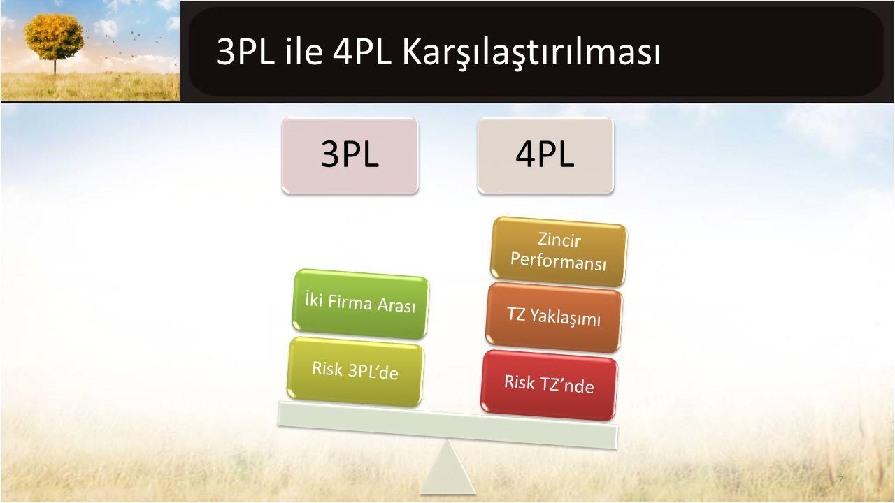 3PL ile 4PL Karşılaştırılması