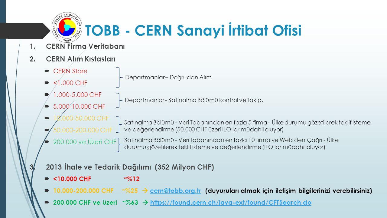 TOBB - CERN Sanayi İrtibat Ofisi