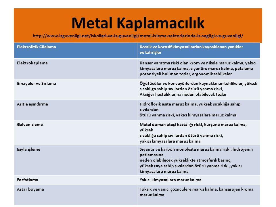 Metal Kaplamacılık http://www. isguvenligi