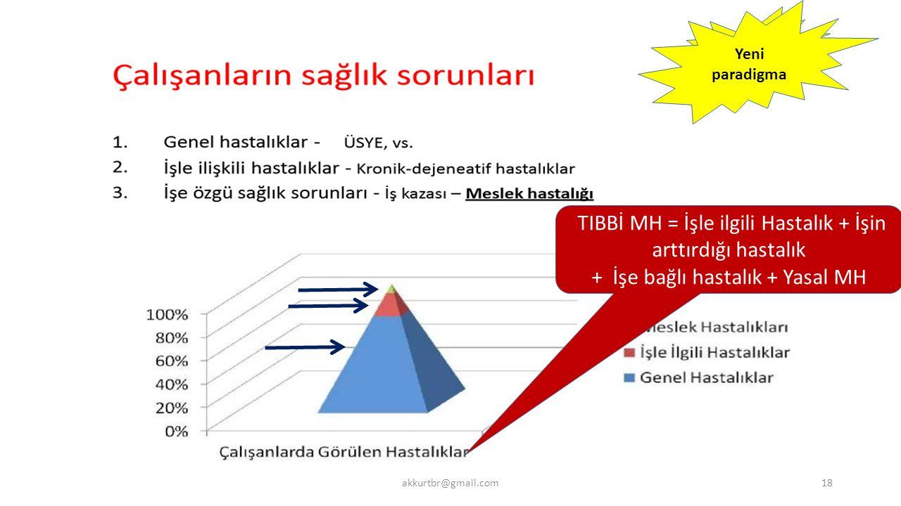 TIBBİ MH = İşle ilgili Hastalık + İşin arttırdığı hastalık