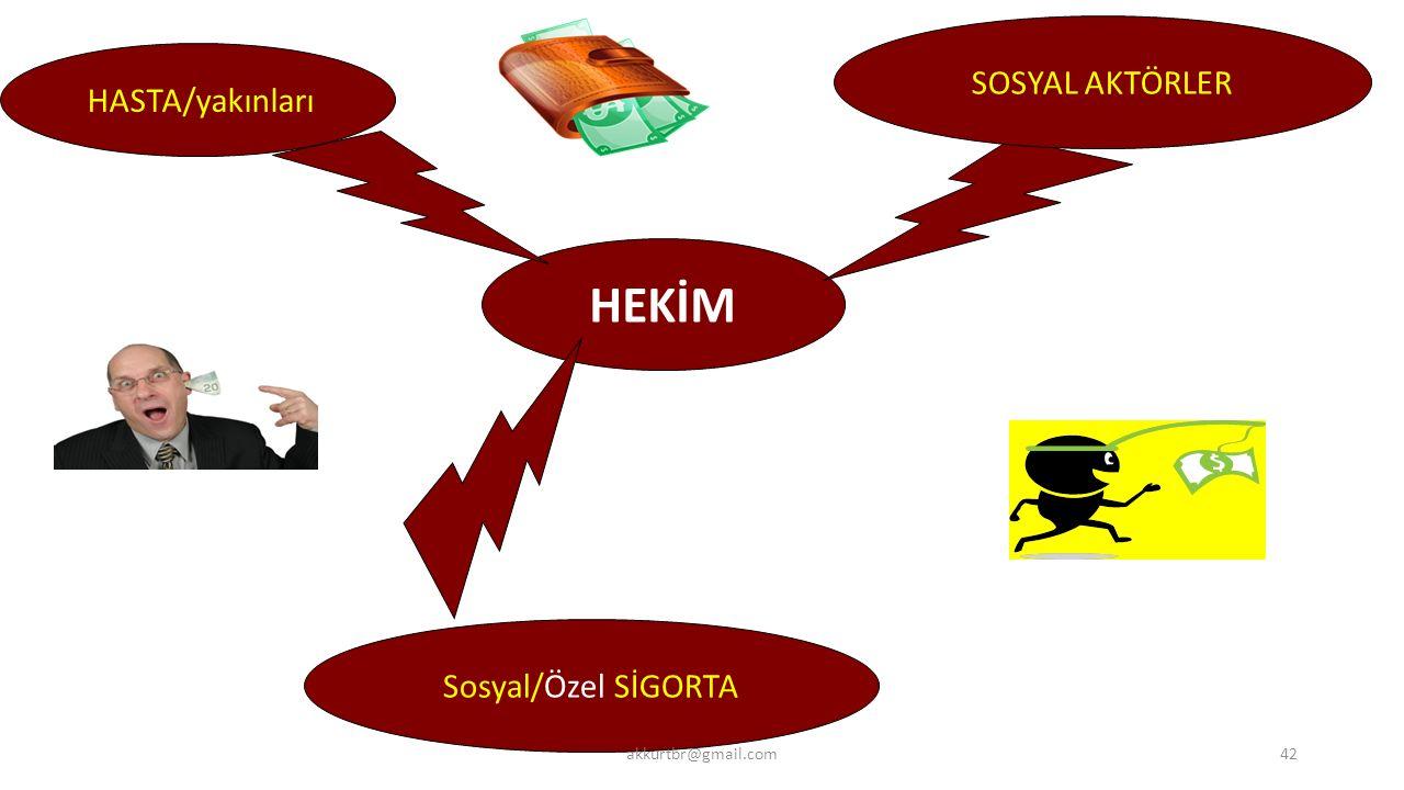 HEKİM SOSYAL AKTÖRLER HASTA/yakınları Sosyal/Özel SİGORTA