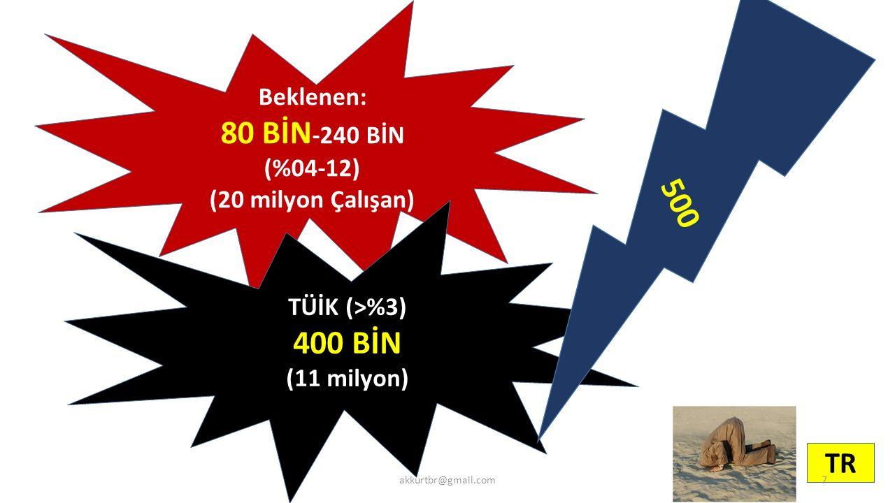 80 BİN-240 BİN 500 400 BİN TR Beklenen: (%04-12) (20 milyon Çalışan)