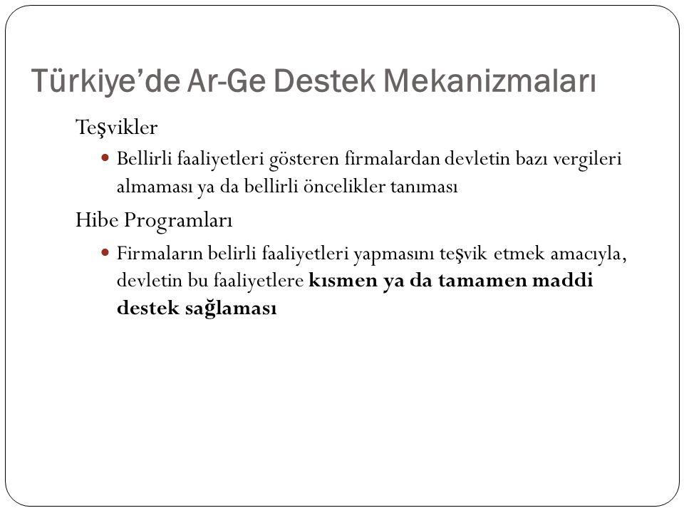 Türkiye'de Ar-Ge Destek Mekanizmaları