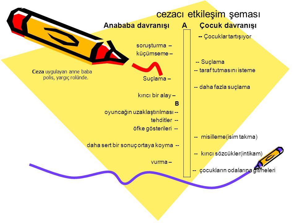 cezacı etkileşim şeması