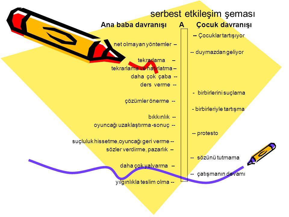 serbest etkileşim şeması