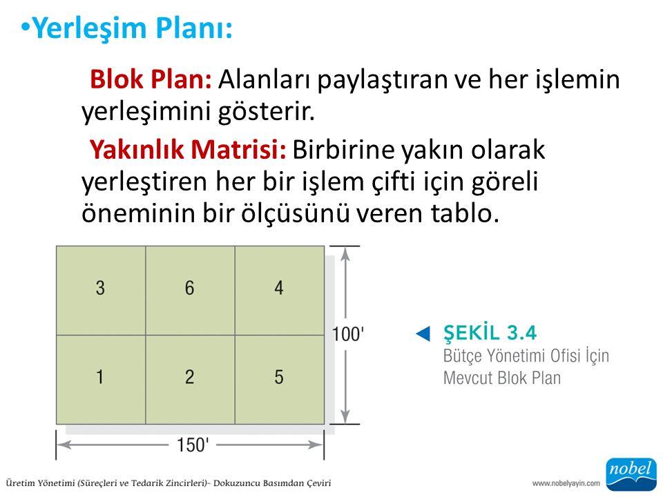 Yerleşim Planı: