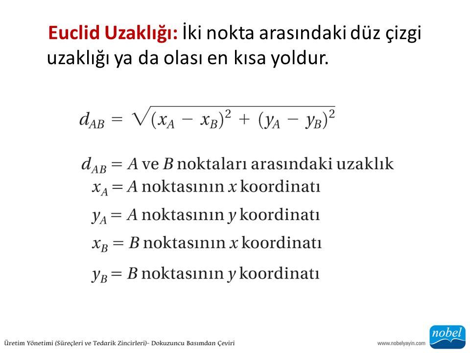 Euclid Uzaklığı: İki nokta arasındaki düz çizgi uzaklığı ya da olası en kısa yoldur.