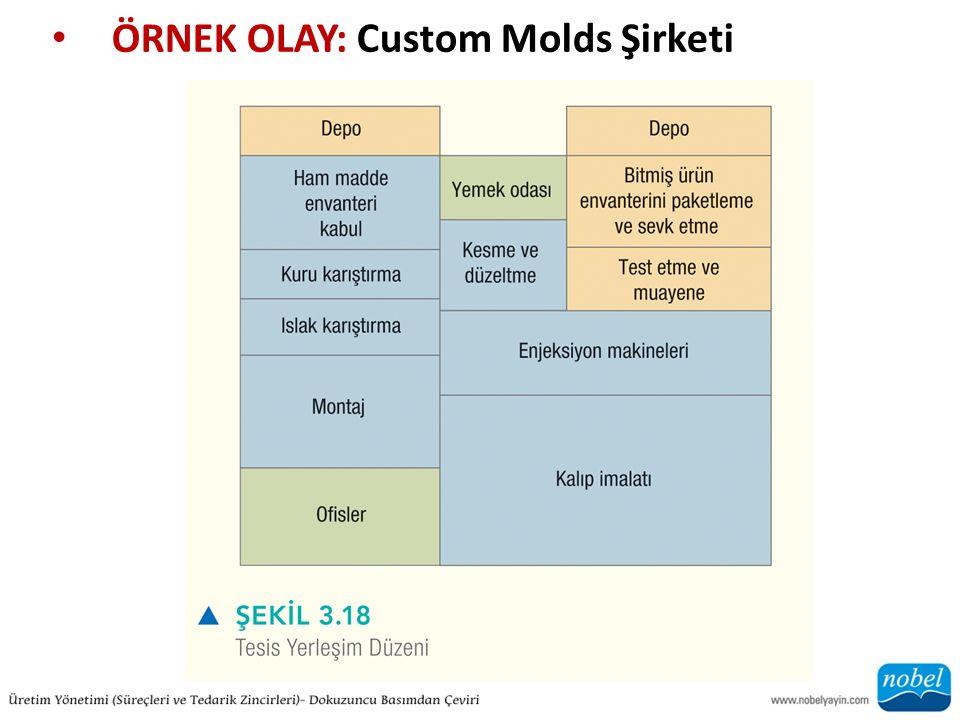 ÖRNEK OLAY: Custom Molds Şirketi