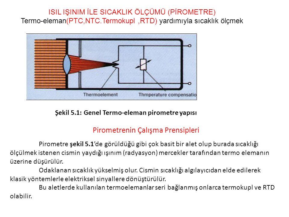 Pirometrenin Çalışma Prensipleri