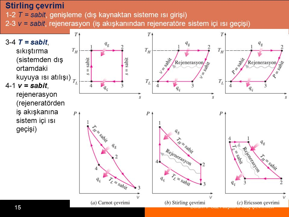 Stirling çevrimi 1-2 T = sabit, genişleme (dış kaynaktan sisteme ısı girişi)