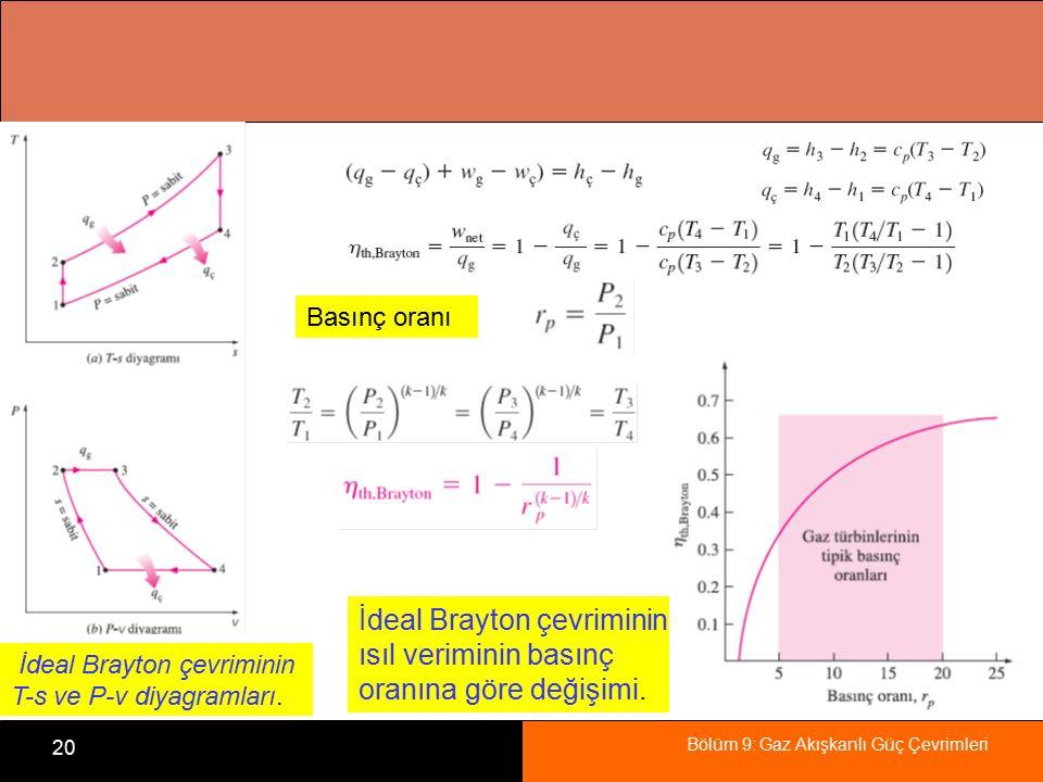 İdeal Brayton çevriminin ısıl veriminin basınç oranına göre değişimi.