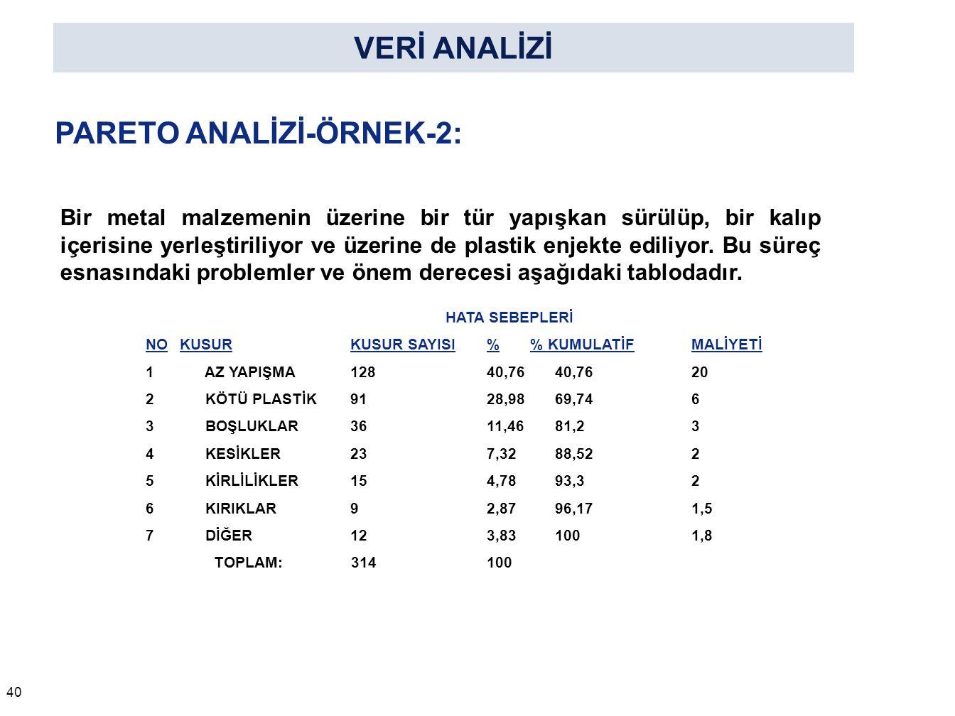 PARETO ANALİZİ-ÖRNEK-1 (Devamı):