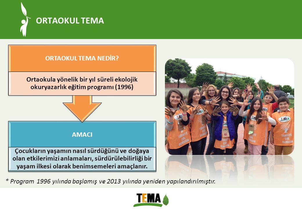 ORTAOKUL TEMA ORTAOKUL TEMA NEDİR Ortaokula yönelik bir yıl süreli ekolojik okuryazarlık eğitim programı (1996)