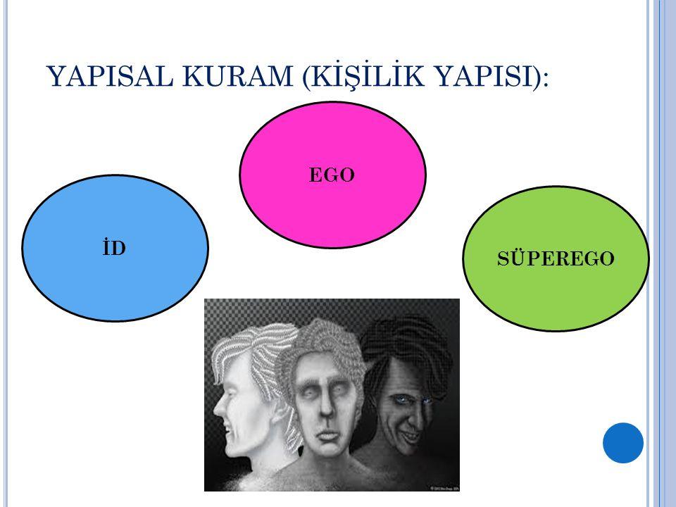 YAPISAL KURAM (KİŞİLİK YAPISI):