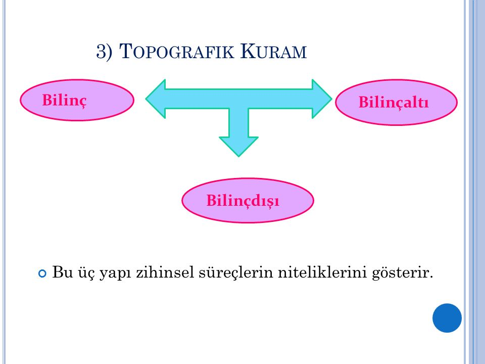 3) Topografik Kuram Bilinç Bilinçaltı Bilinçdışı
