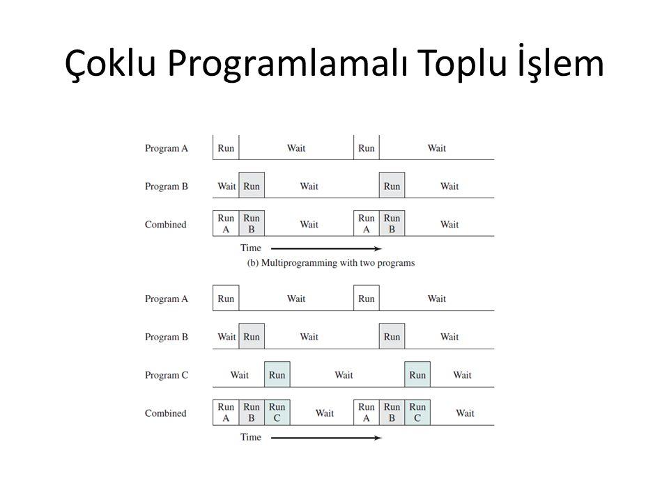 Çoklu Programlamalı Toplu İşlem
