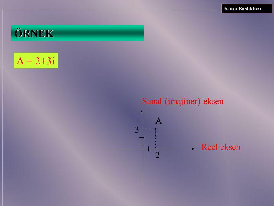 Konu Başlıkları ÖRNEK A = 2+3i Sanal (imajiner) eksen Reel eksen A 3 2