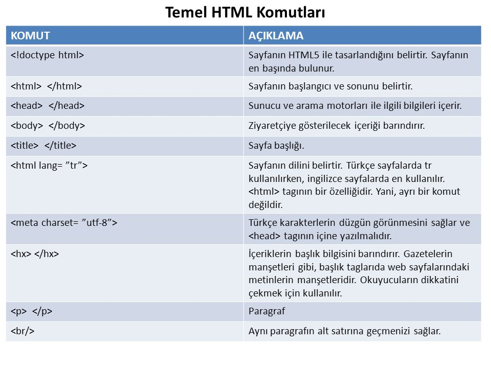 Temel HTML Komutları KOMUT AÇIKLAMA <!doctype html>