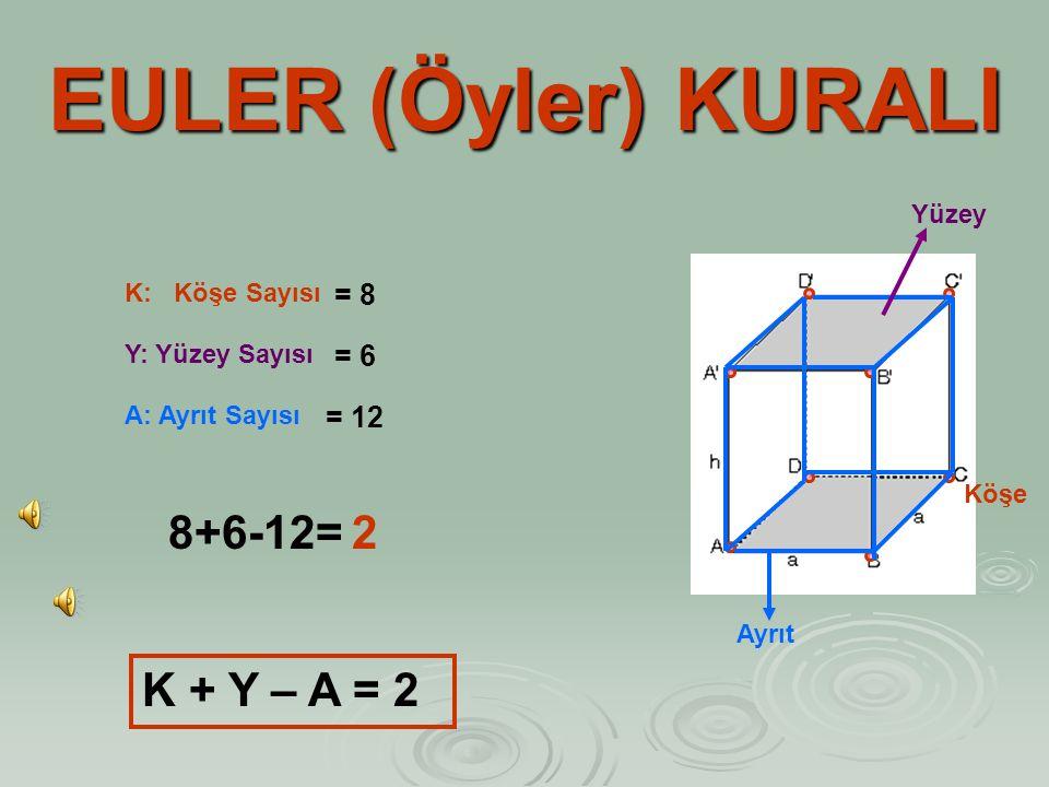 EULER (Öyler) KURALI 8+6-12= 2 K + Y – A = 2 = 8 = 6 = 12 Yüzey
