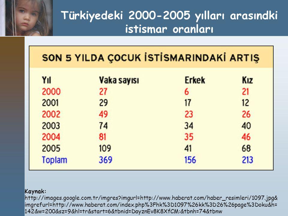 Türkiyedeki 2000-2005 yılları arasındki istismar oranları
