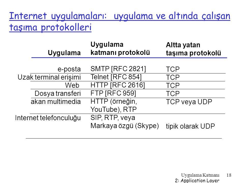 Internet uygulamaları: uygulama ve altında çalışan taşıma protokolleri