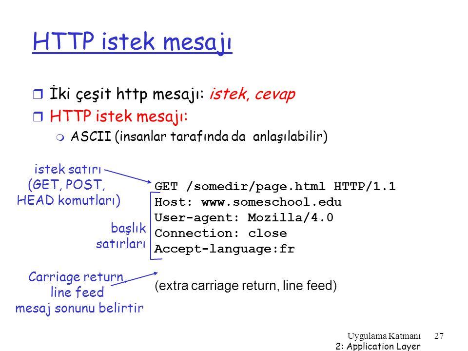 HTTP istek mesajı İki çeşit http mesajı: istek, cevap