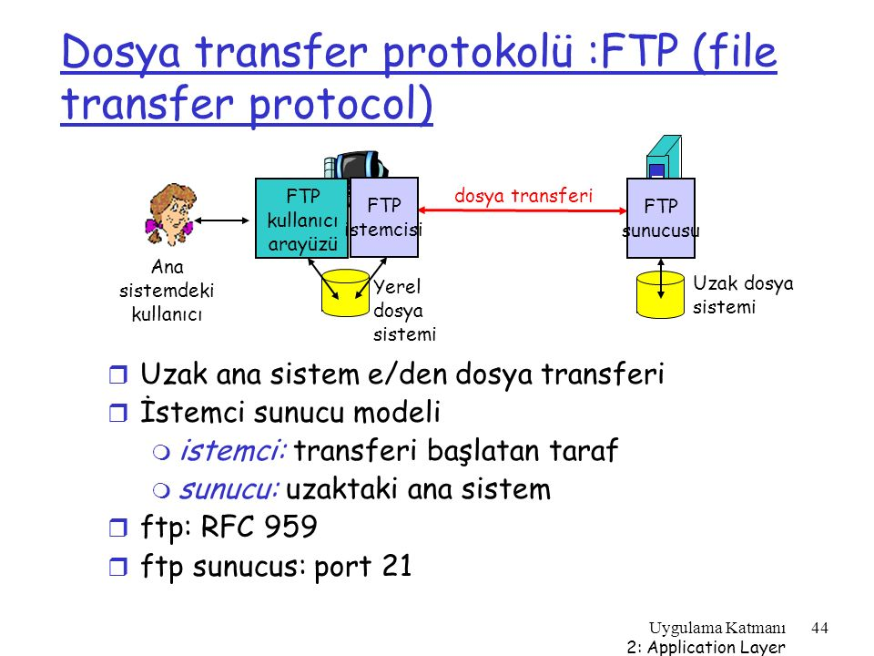 Dosya transfer protokolü :FTP (file transfer protocol)