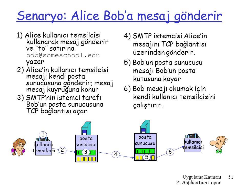 Senaryo: Alice Bob'a mesaj gönderir