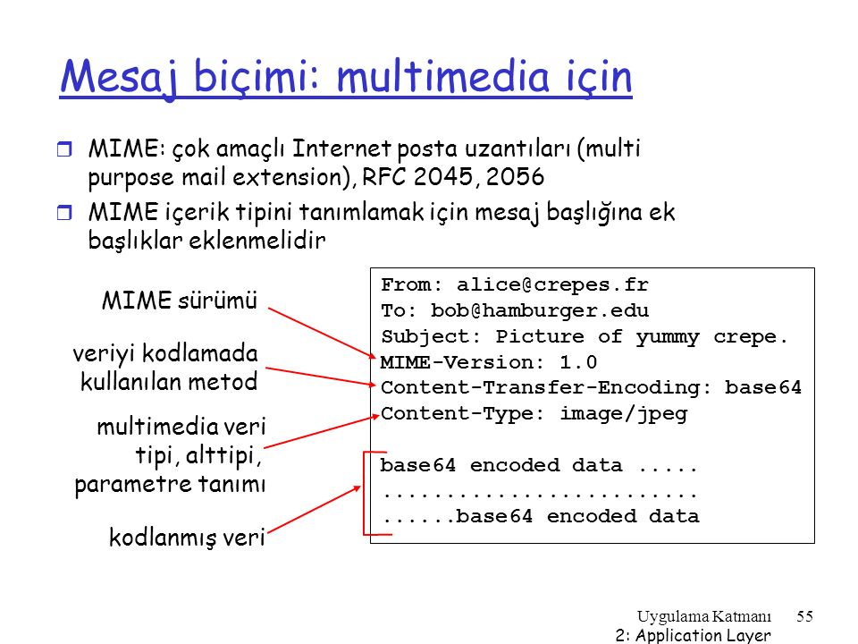 Mesaj biçimi: multimedia için